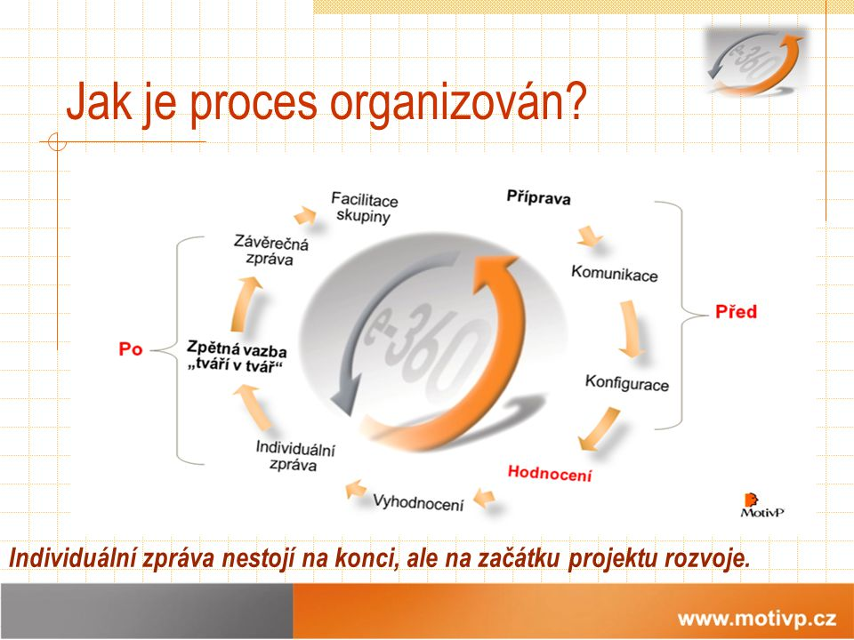 Jak je proces organizován