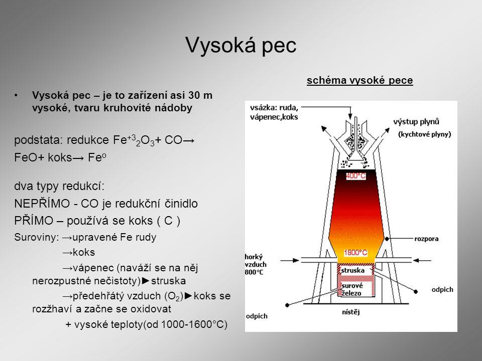 Vysoká pec podstata: redukce Fe+32O3+ CO→ FeO+ koks→ Feo