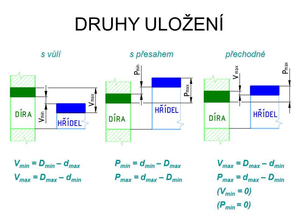 DRUHY ULOŽENÍ s vůlí s přesahem přechodné Vmin = Dmin – dmax