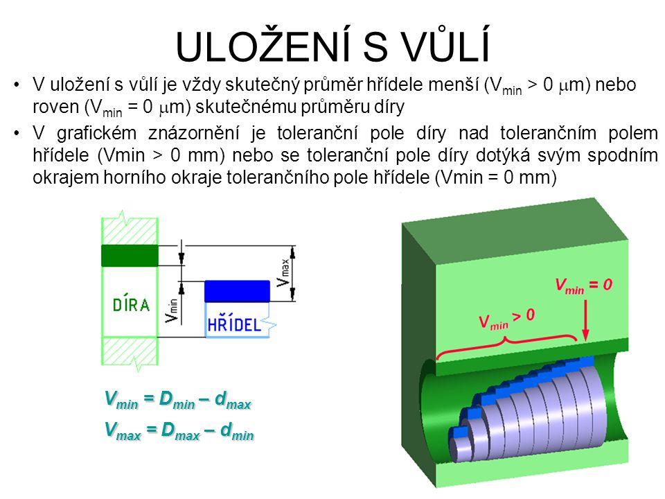 ULOŽENÍ S VŮLÍ V uložení s vůlí je vždy skutečný průměr hřídele menší (Vmin > 0 mm) nebo roven (Vmin = 0 mm) skutečnému průměru díry.