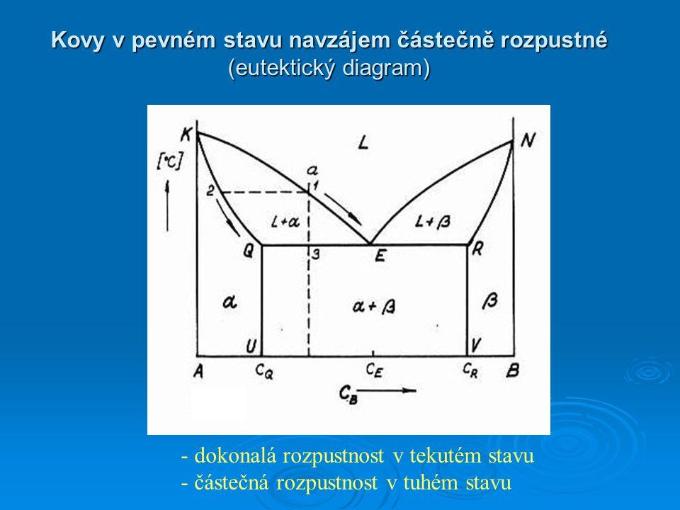 Kovy v pevném stavu navzájem částečně rozpustné (eutektický diagram)