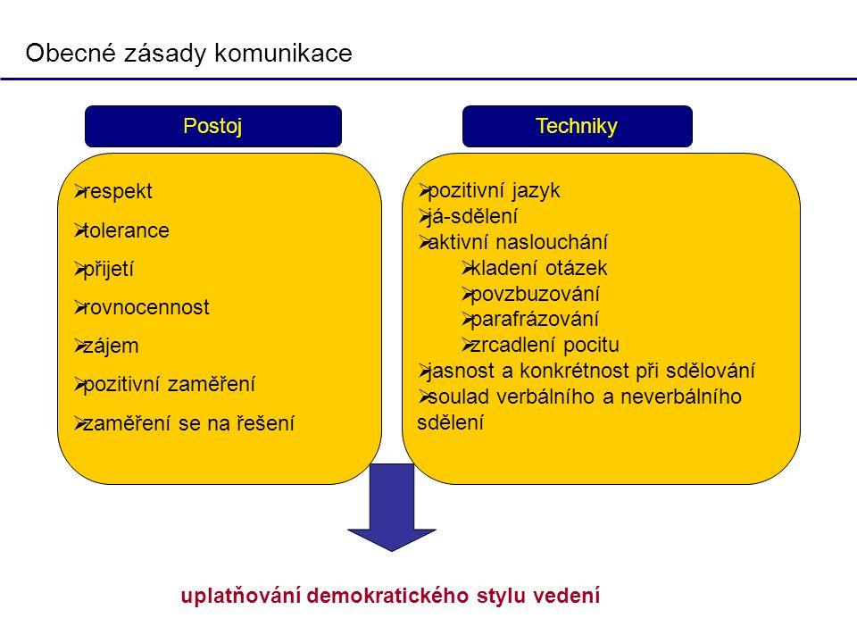 Obecné zásady komunikace