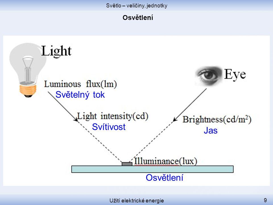 Světelný tok Svítivost Jas Osvětlení Osvětlení