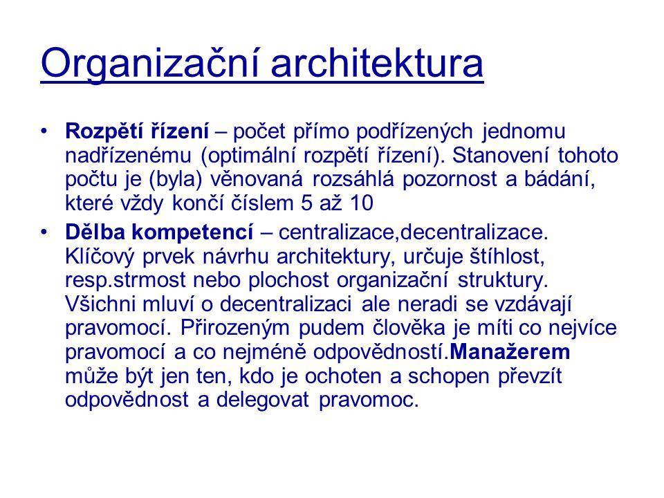 Organizační architektura