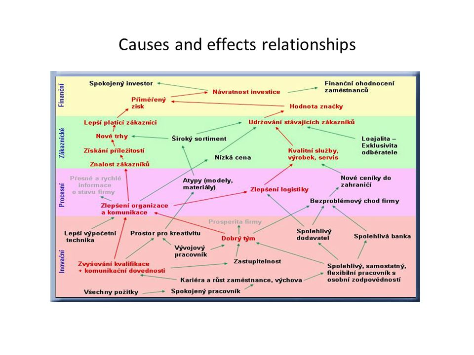 Causes and effects relationships