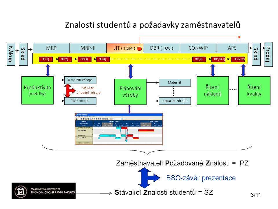 Znalosti studentů a požadavky zaměstnavatelů
