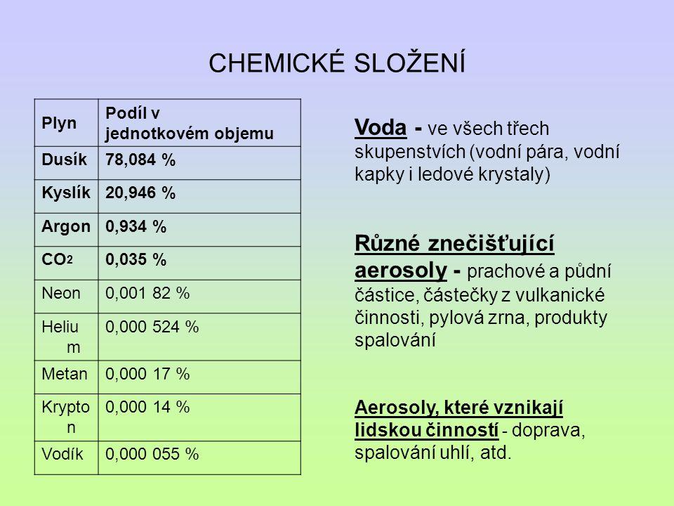 CHEMICKÉ SLOŽENÍ Plyn. Podíl v jednotkovém objemu. Dusík. 78,084 % Kyslík. 20,946 % Argon. 0,934 %
