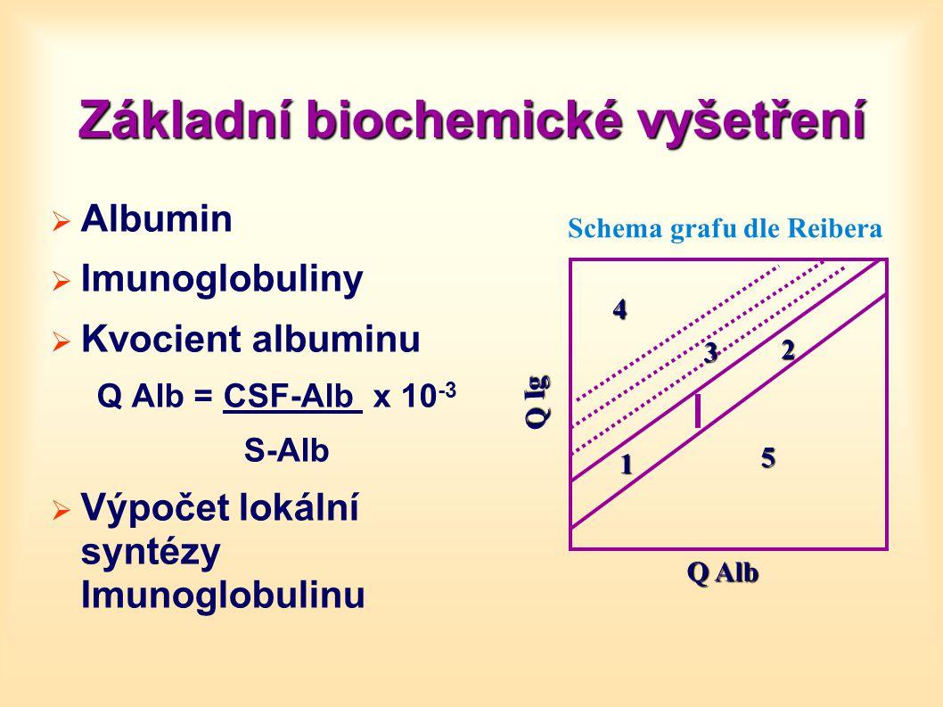 Základní biochemické vyšetření