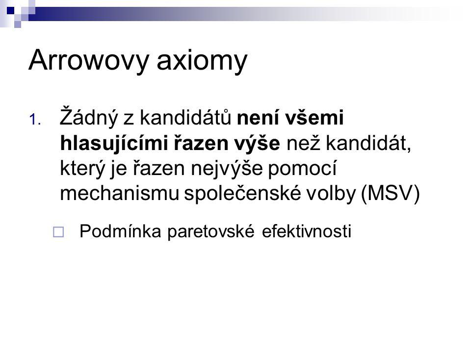 Arrowovy axiomy Žádný z kandidátů není všemi hlasujícími řazen výše než kandidát, který je řazen nejvýše pomocí mechanismu společenské volby (MSV)