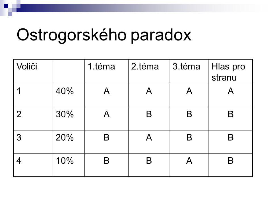 Ostrogorského paradox