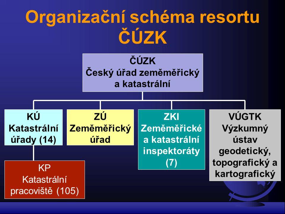 Organizační schéma resortu ČÚZK