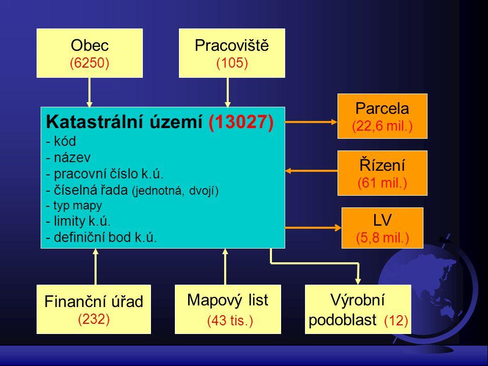 Katastrální území (13027) Obec Pracoviště Parcela Řízení LV