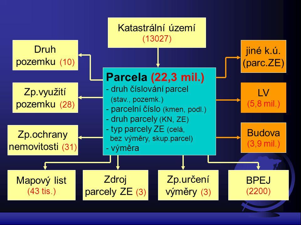 Parcela (22,3 mil.) Katastrální území Druh pozemku (10) jiné k.ú.