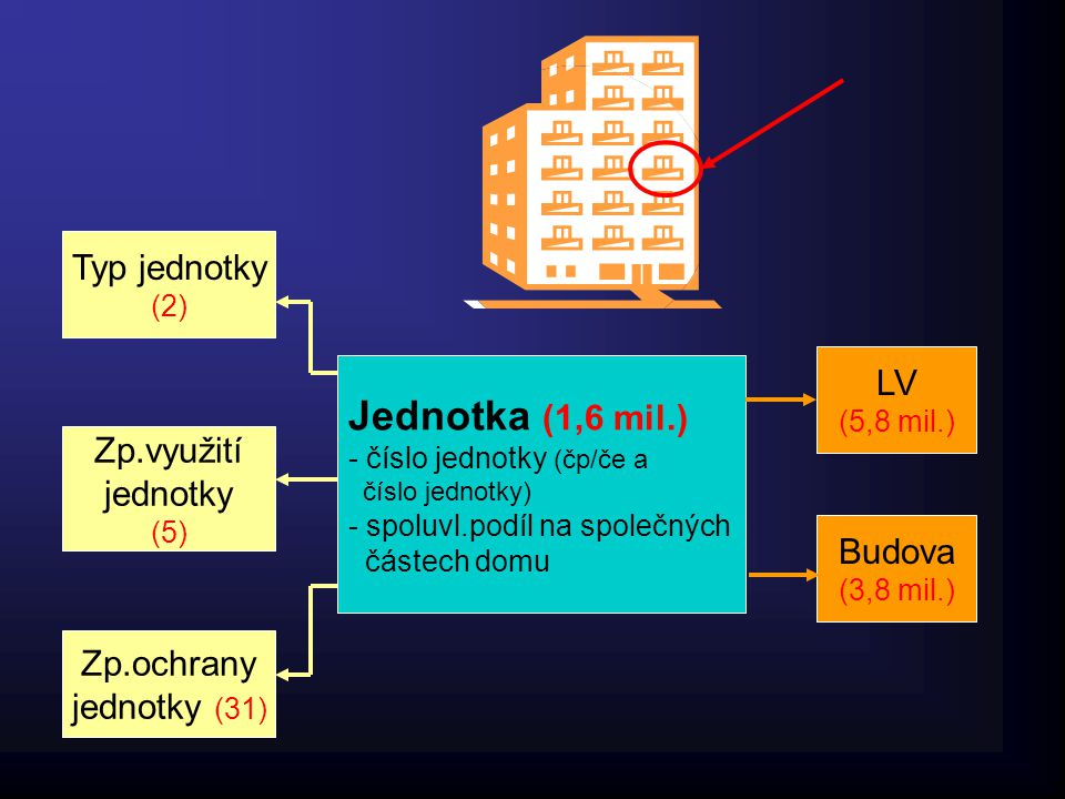 Jednotka (1,6 mil.) Typ jednotky LV Zp.využití jednotky Budova