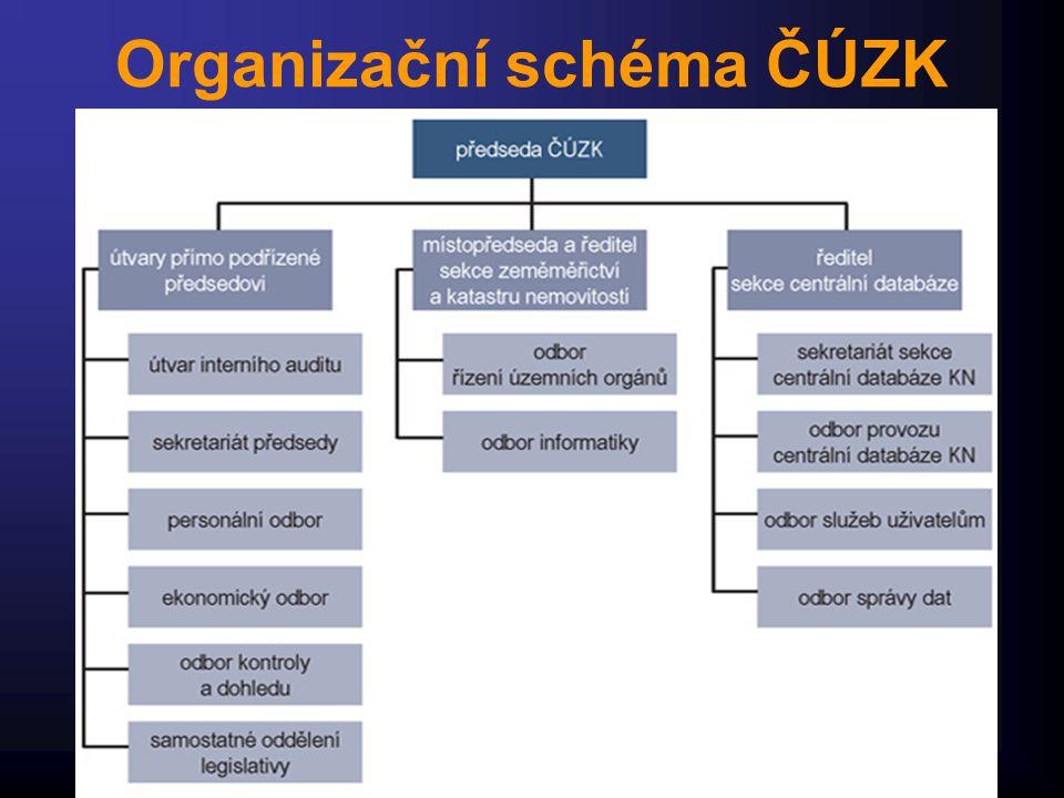 Organizační schéma ČÚZK