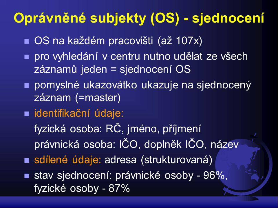 Oprávněné subjekty (OS) - sjednocení