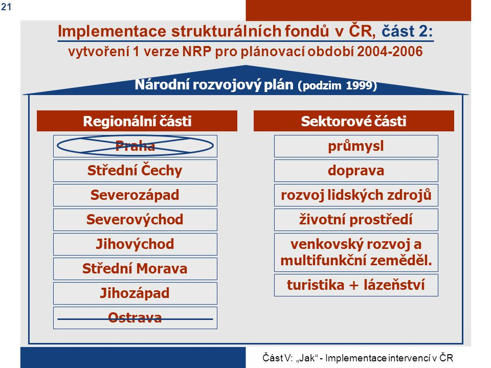 Implementace strukturálních fondů v ČR, část 2: