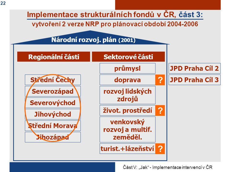 Implementace strukturálních fondů v ČR, část 3: