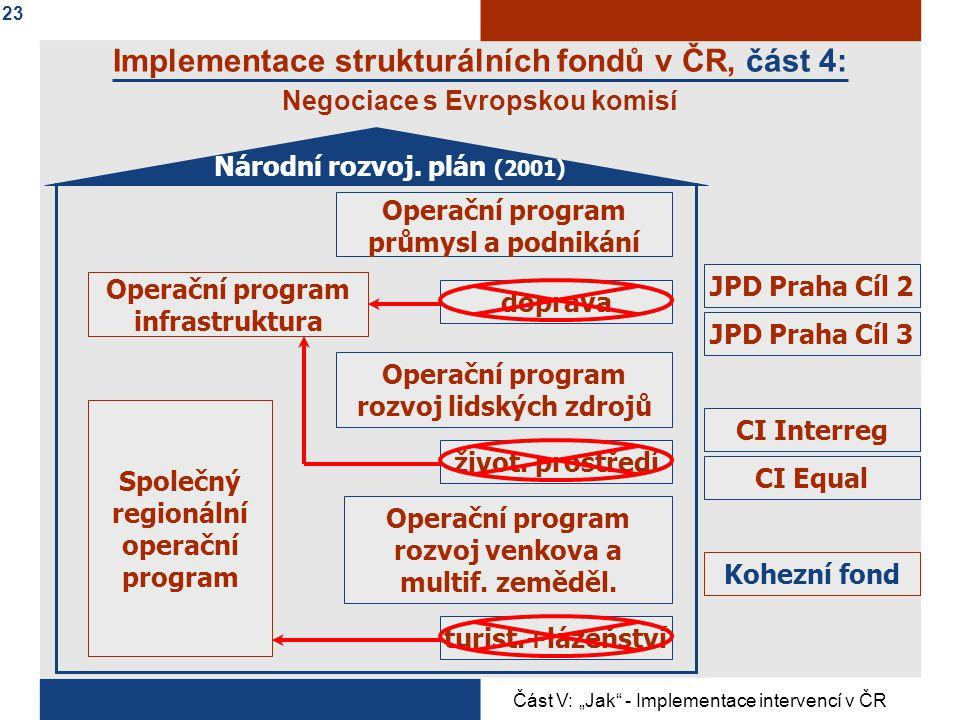 Implementace strukturálních fondů v ČR, část 4:
