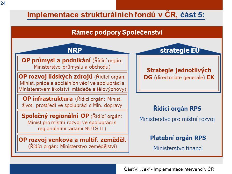 Implementace strukturálních fondů v ČR, část 5: