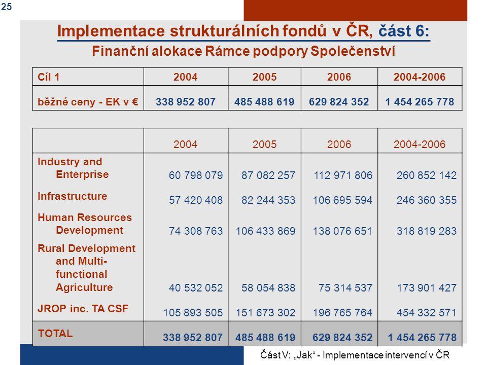 Implementace strukturálních fondů v ČR, část 6: