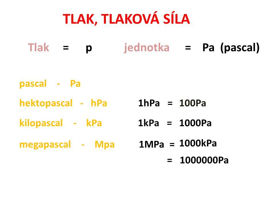 TLAK, TLAKOVÁ SÍLA Tlak = p jednotka = Pa (pascal) pascal - Pa