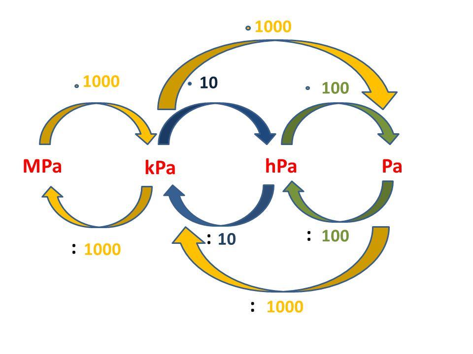1000 1000 10 100 MPa kPa hPa Pa : : 100 10 : 1000 : 1000