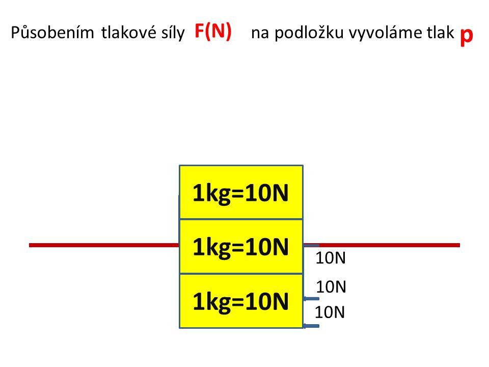 F(N) p. Působením tlakové síly na podložku vyvoláme tlak. 1kg=10N. 1kg=10N. 1kg=10N.