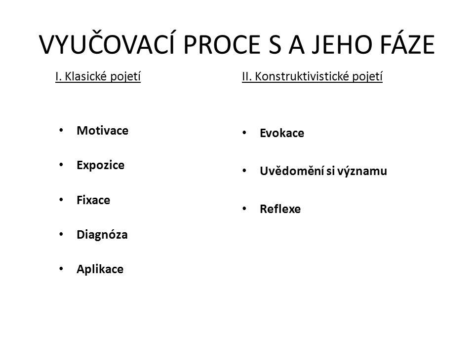 VYUČOVACÍ PROCE S A JEHO FÁZE