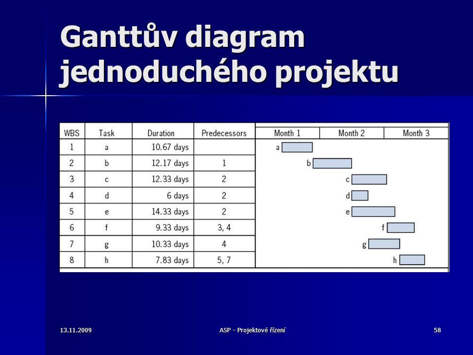 Ganttův diagram jednoduchého projektu