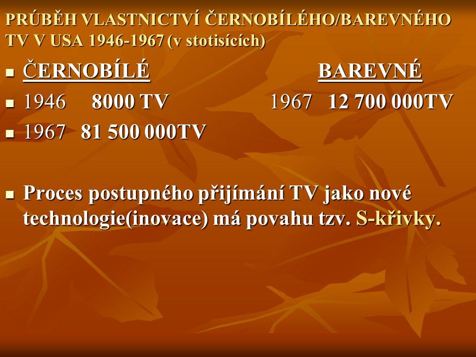 ČERNOBÍLÉ BAREVNÉ 1946 8000 TV 1967 12 700 000TV 1967 81 500 000TV