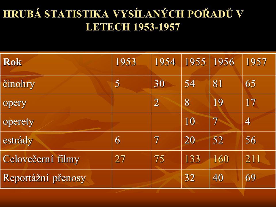 HRUBÁ STATISTIKA VYSÍLANÝCH POŘADŮ V LETECH 1953-1957
