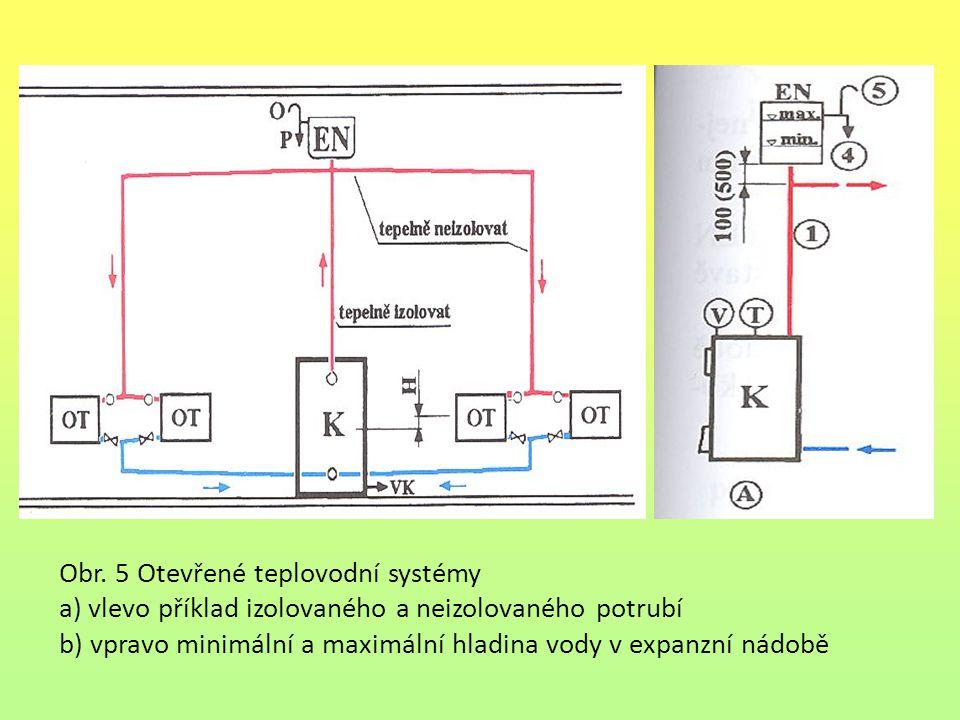 Obr. 5 Otevřené teplovodní systémy