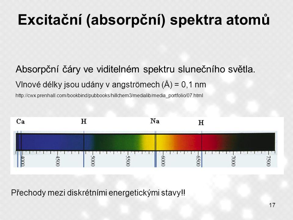 Excitační (absorpční) spektra atomů