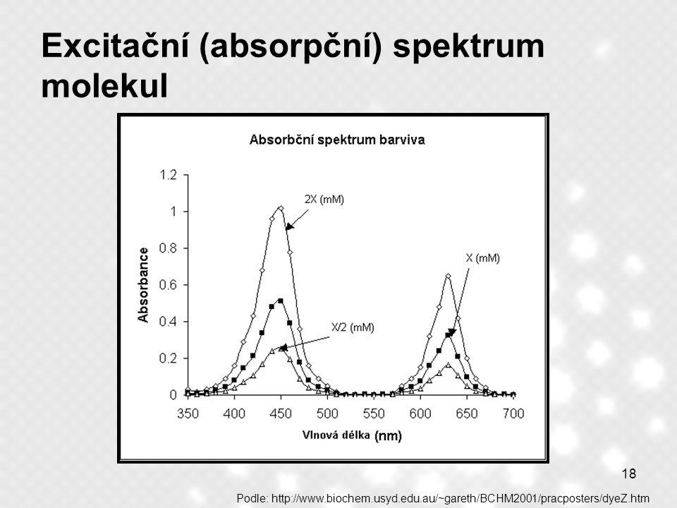 Excitační (absorpční) spektrum molekul