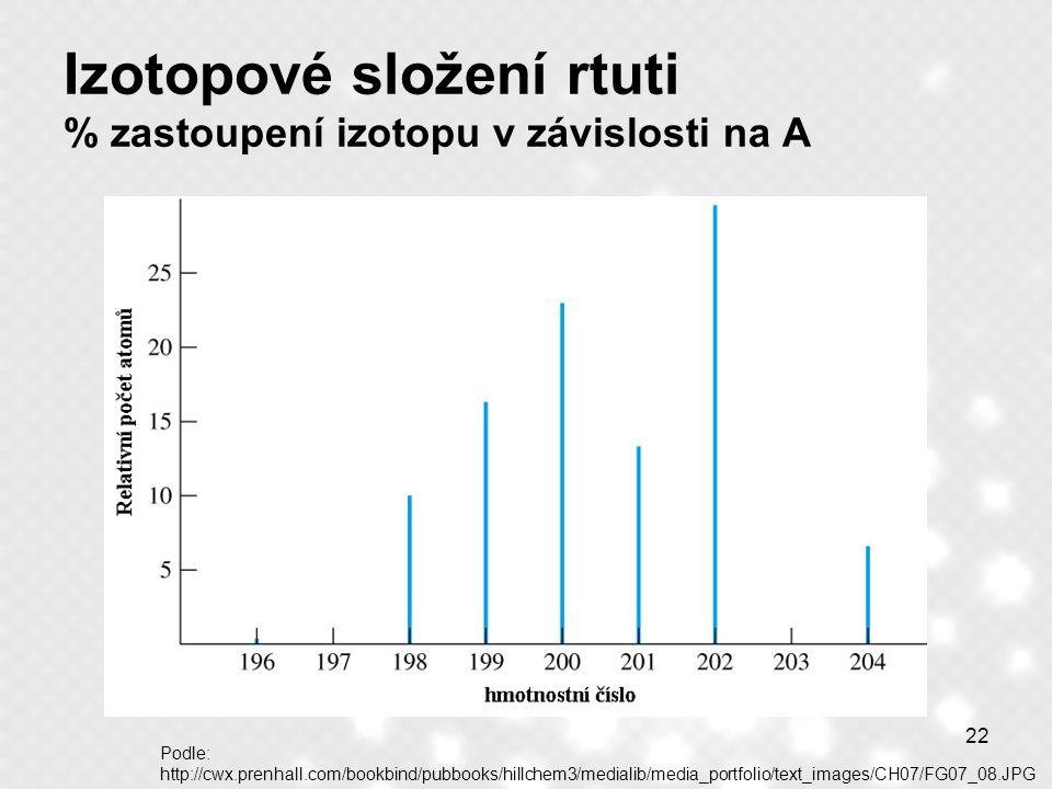 Izotopové složení rtuti % zastoupení izotopu v závislosti na A