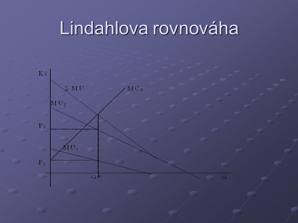 Lindahlova rovnováha