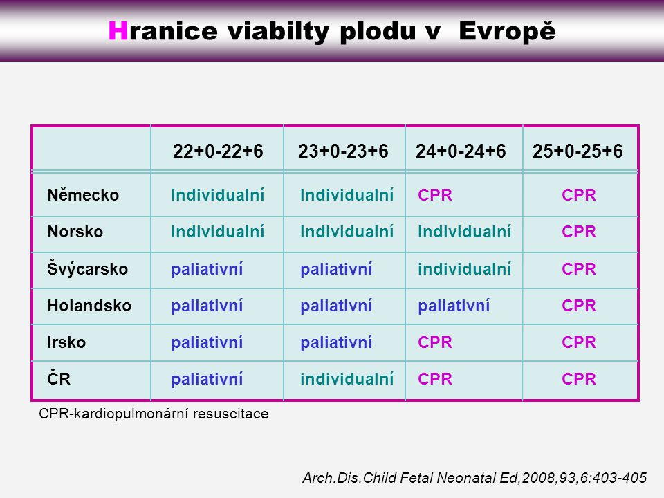 Hranice viabilty plodu v Evropě