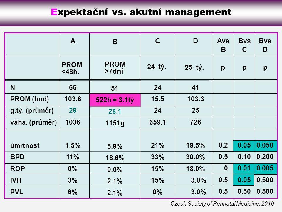 Expektační vs. akutní management
