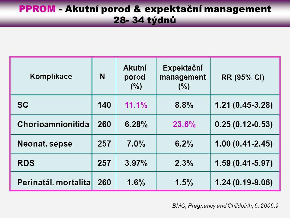 PPROM - Akutní porod & expektační management