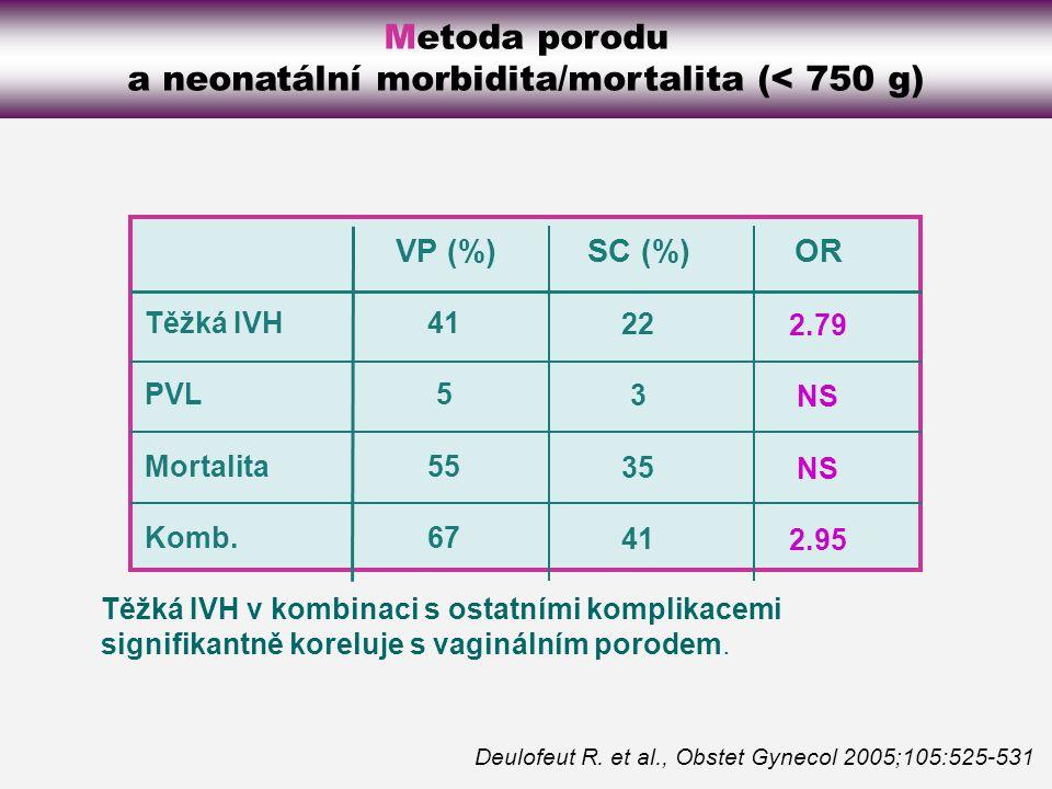 Metoda porodu a neonatální morbidita/mortalita (< 750 g)