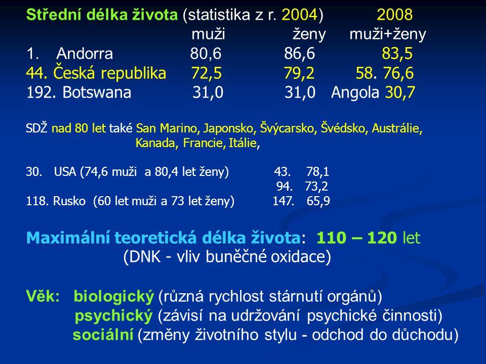 Střední délka života (statistika z r. 2004) 2008 muži ženy muži+ženy