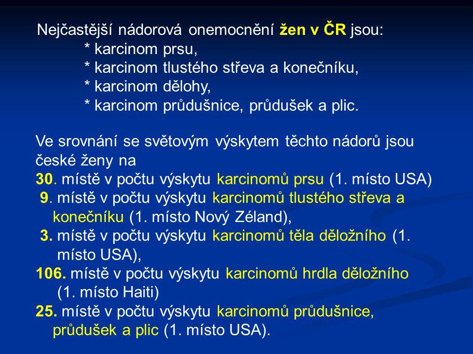 Nejčastější nádorová onemocnění žen v ČR jsou: