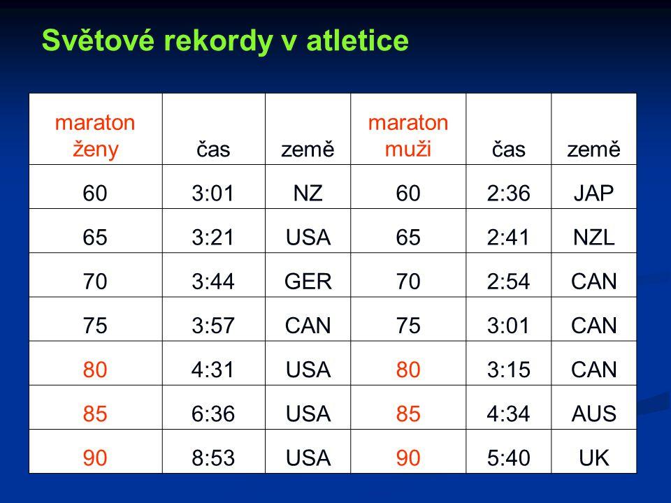 Světové rekordy v atletice