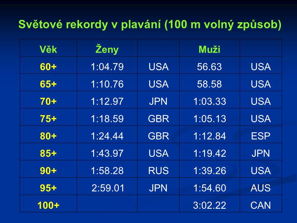 Světové rekordy v plavání (100 m volný způsob)