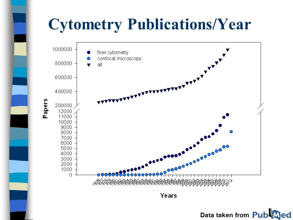 Cytometry Publications/Year