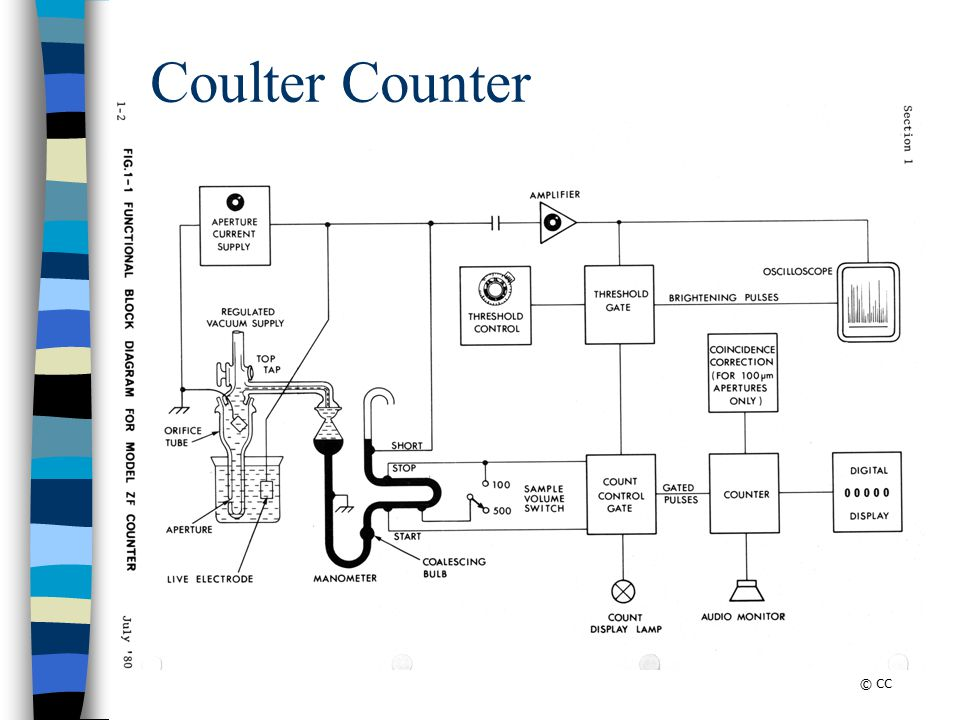 Coulter Counter © CC