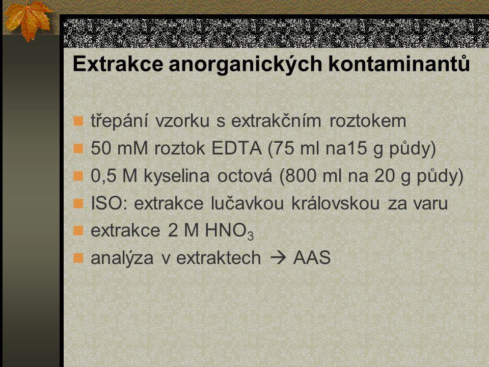 Extrakce anorganických kontaminantů