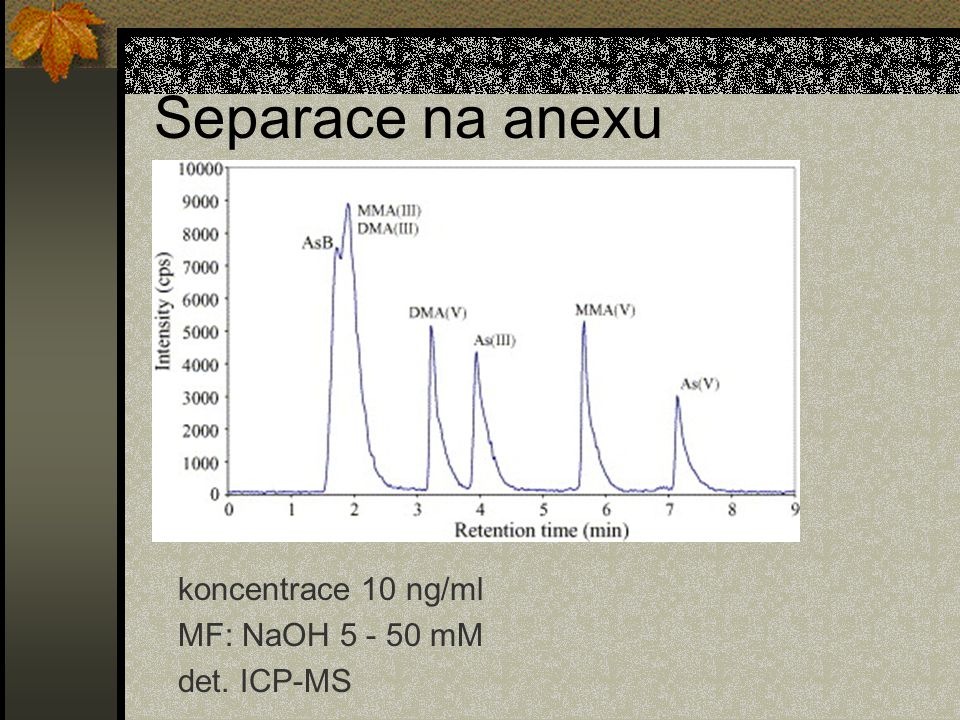 Separace na anexu koncentrace 10 ng/ml MF: NaOH 5 - 50 mM det. ICP-MS