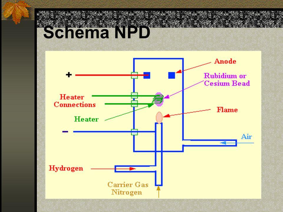 Schéma NPD